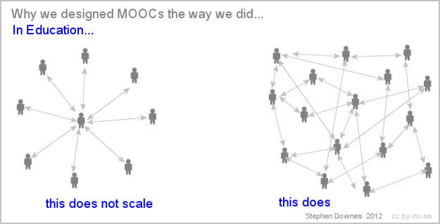Diagram: Why MOOC Design
