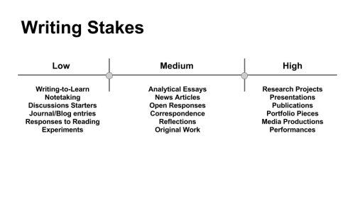 Image: Writing Stakes
