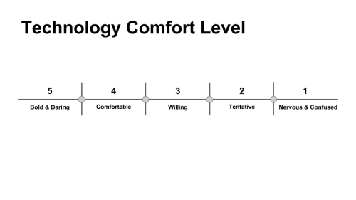 Image: Technology Comfort Level Survey